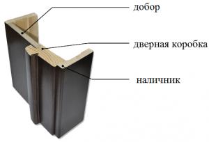 Дверные коробки и наличники