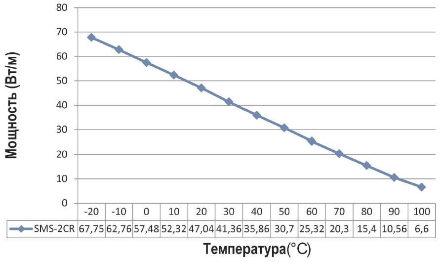 График мощьности SMS 100-2 CX