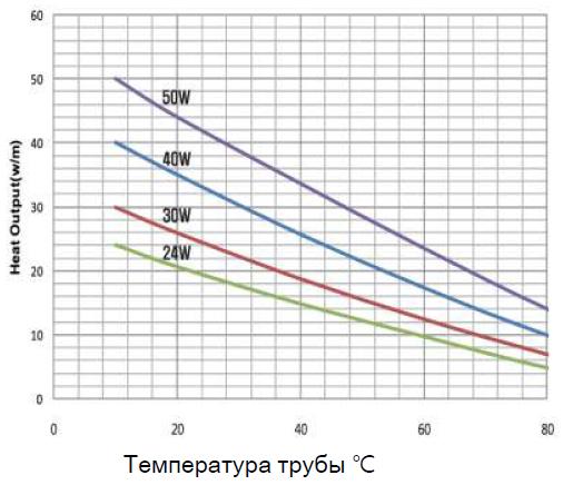 График мощности кабеля VMS