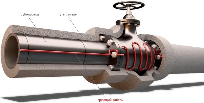 Саморегулирующийся нагревательный кабель VMS