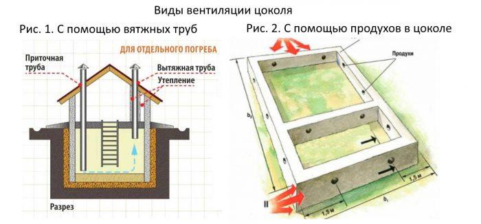 Как сделать вентиляцию в фундаменте дома