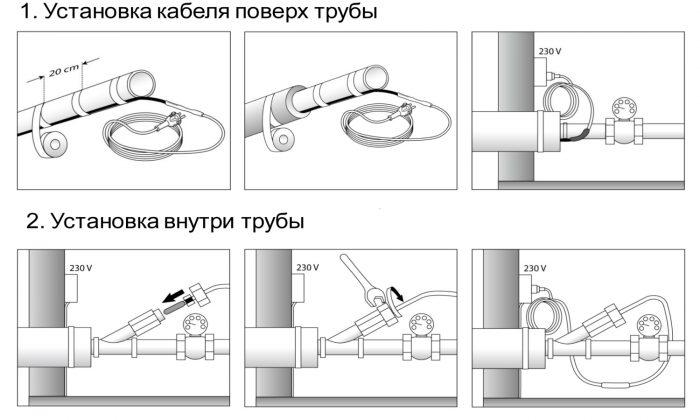 Обогрев водопроводных труб