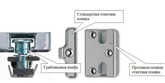 Поворотно-откидные механизмы окон