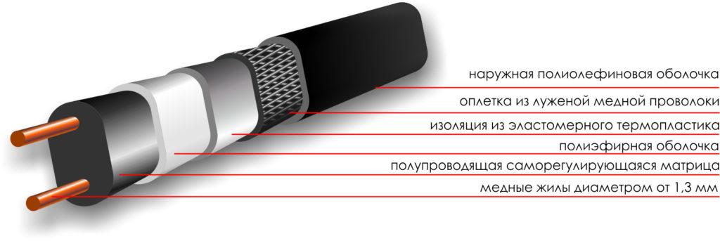 Саморегулирующийся экранированный кабель