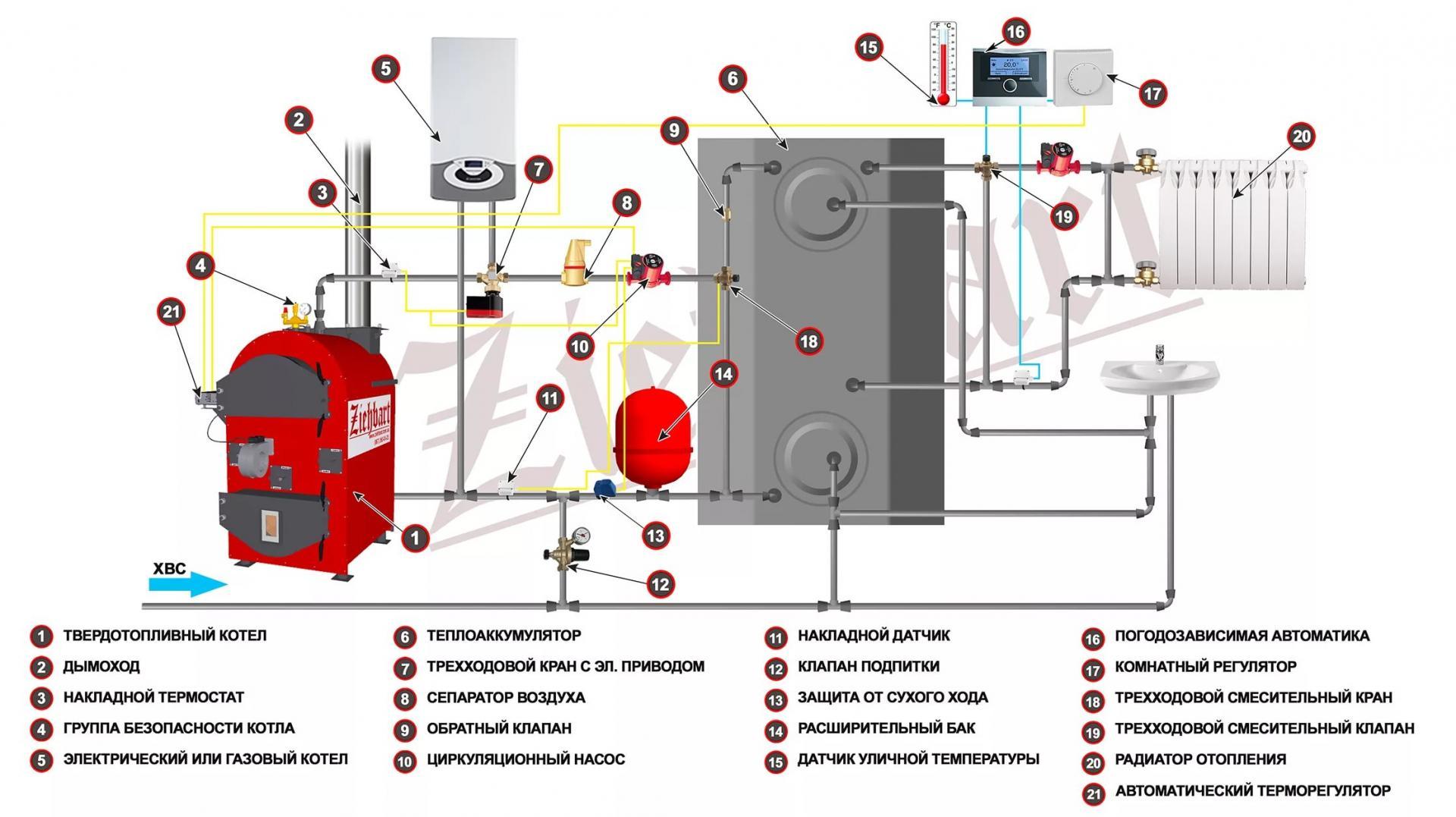 Схема газового напольного котла отопления