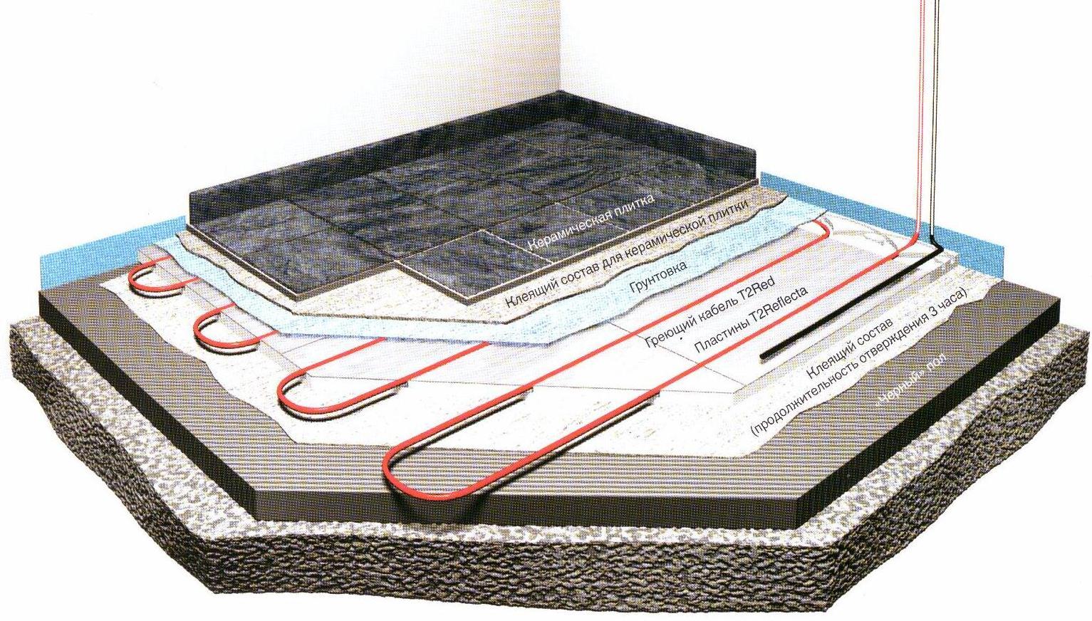 Способы укладки пирога теплого пола