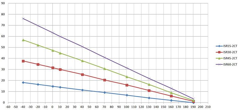 Технические характеристики кабеля Lavita ISR
