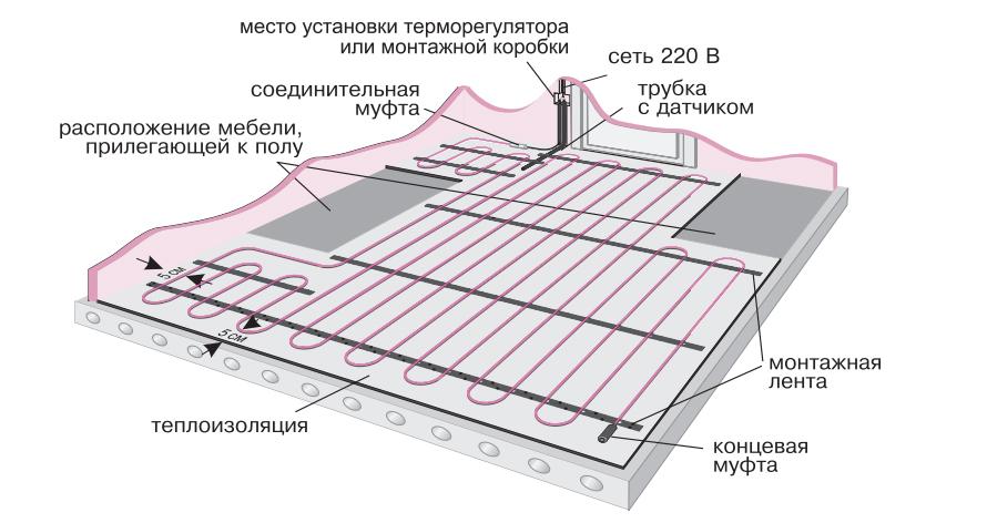 Гидроизоляция под маты теплого пола гидроизоляция стеклотканью