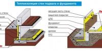 Утепление подвала: стены, пол, потолок (изнутри и снаружи)