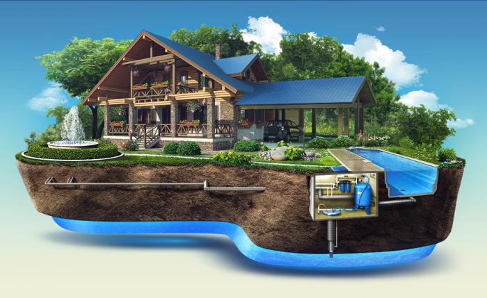 Виды источников систем водоснабжения загородного дома