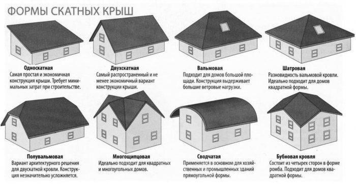 Виды, типы крыш частных загородных домов, коттеджей