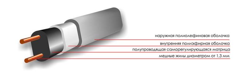 саморегулирующийся кабель без экрана
